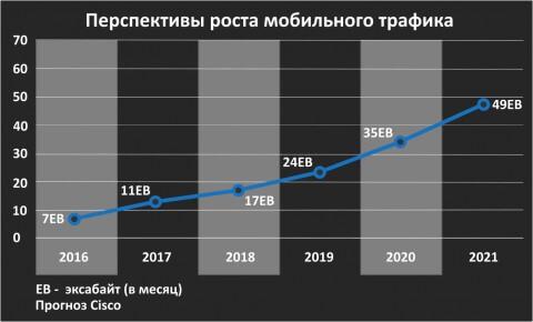 перспективы роста мобильного трафика
